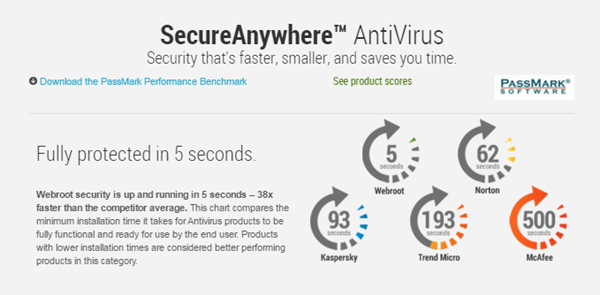 AntiVirus- Industry leading protection  Affordably priced  Full-scale  security for PC and Mac computers